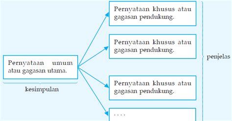 cara membuat kesimpulan kuesioner soal bahasa indonesia apa gagasan gagasan pendukung atau