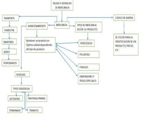 cadenas industriales s a ruc israel plata evaluaci 243 n y selecci 243 n de informaci 243 n