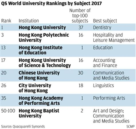 Mba Colleges Ranking 2017 World by Of Hong Kong Cements Its Place As Best Place In