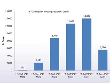chart: mumbai realty is of the rich, by the rich, for the