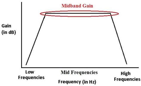 transistor gain what is the midband gain of a transistor