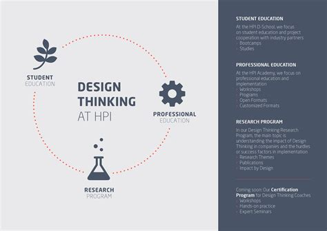 make a blue print design thinking