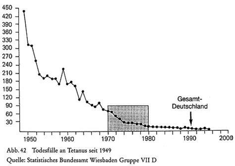 tetanus impfung wann impfungen impfen und masern