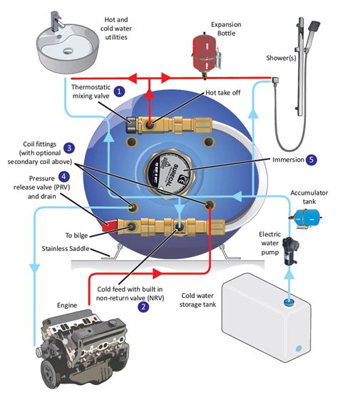 fuse box 12v for caravans 220v fuse box wiring diagram