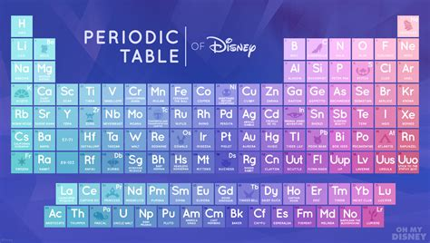 Memorizing The Periodic Table by You Might Actualy Memorize This Disney Periodic Table
