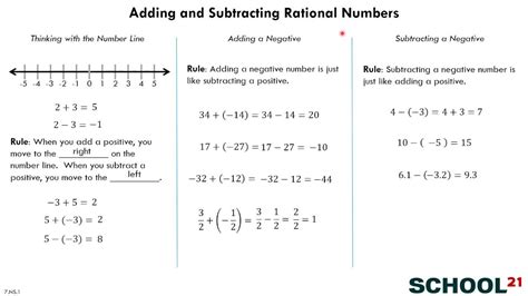 Adding And Subtracting Rational Numbers Worksheet by Adding Subtracting Rational Numbers 7 Ns 1