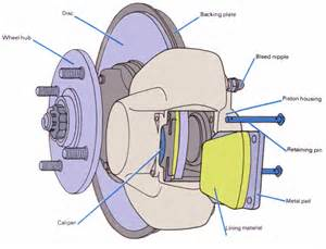 Disc Brake System Of A Car Evolution Of Braking Petrol Smell Petrol Smell