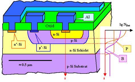 bipolar transistor aufbau aufbau eines realen bipolar transistors