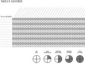 agile performance skills matrix template dzone agile