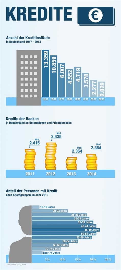 banken kredit vergleich kreditvergleich g 252 nstige kredite bis zu 2 000 sparen