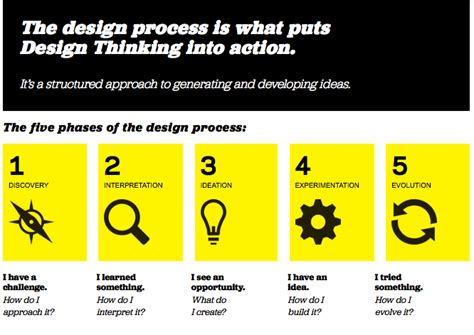 design thinking in education emerging technologies user generated education