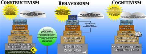 learning theory constructivist approach students learning theories constructivism behaviorism