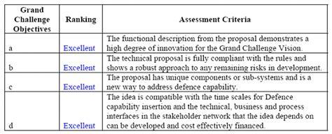 uav design criteria mod grand challenge background