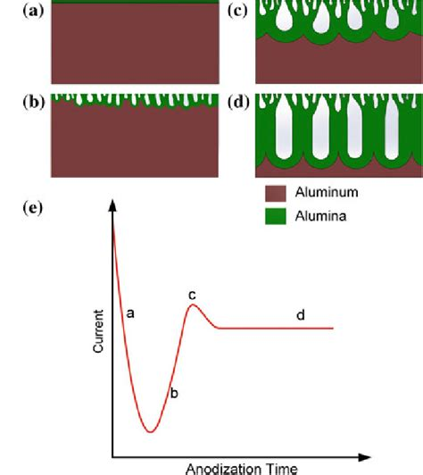 Schematic Of Anodic Aluminum Oxide Aao Growth Process Under Constant Download Scientific Anodic Aluminum Oxide Template