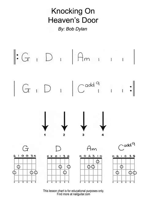 Knock Knocking On Heavens Door Lyrics by Nail Guitar Lesson Tab Backings