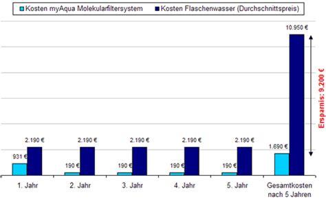 2 Personen Haushalt Kosten 5385 by Trinkwasserkosten Vergleichsrechnung