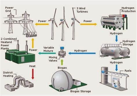Kunci Tenaga Angin pengaplikasian energi terbarukan dunia elektro