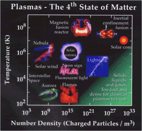 plasma 4 state of matter plasma science and technology basics what are plasmas