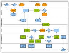visio swim lane diagram template visio swim lane diagram