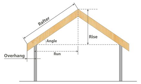 Shed Roof Pitch Angle by Roof Pitch Calculator