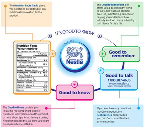 nestle layout strategy 5 ways to create visual blog content with mind maps