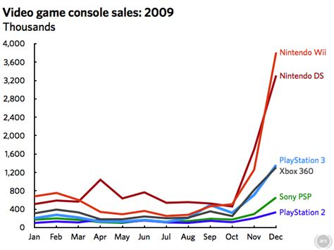 console sales looking back at 2009 console sales and ahead to 2010
