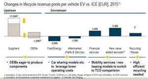 Electric Vehicles Impact Climate Change Economic Impact And Market Potential Of Electric Vehicles