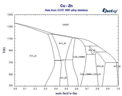 cu zn phase diagram collection of phase diagrams
