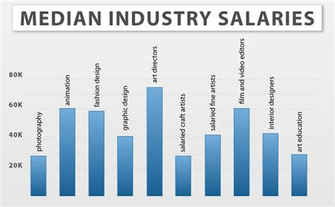 10 designer salary images software developer salary