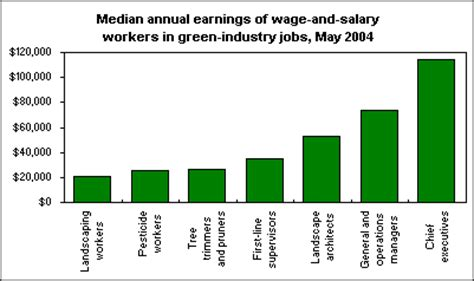 Salary Of Landscape Architect In The Green Industry The Economics Daily U S