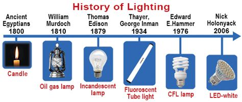 History Of Light by Ucsb Science Line
