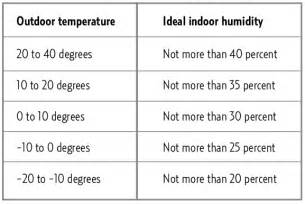 ideal indoor humidity in winter for your home kohles