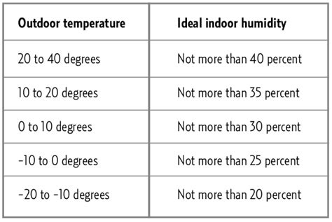 most comfortable indoor temperature ideal indoor humidity in winter for your home kohles