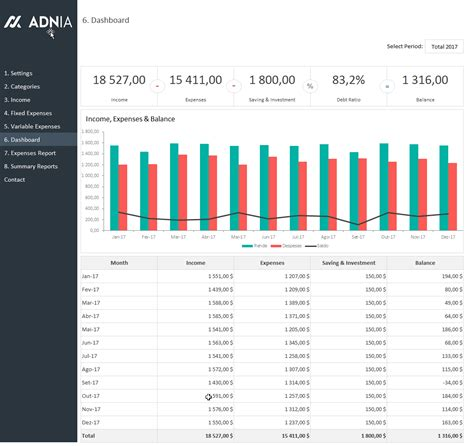 Advanced Personal Budget Template Adnia Solutions Budget Dashboard Excel Template