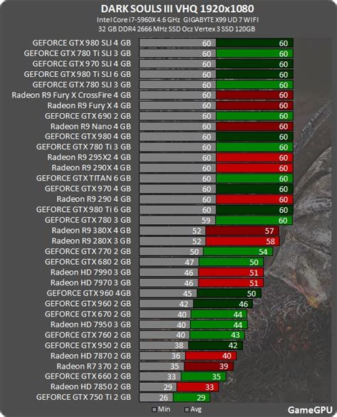 test gpu gamegpu souls 3 pc performance benchmark