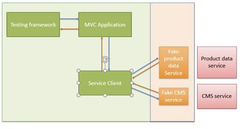 continuous integration diagram developing an effective testing strategy for continuous