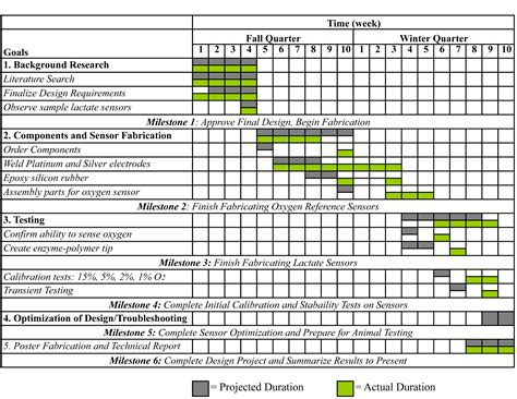 design quarter management untitled document beweb ucsd edu