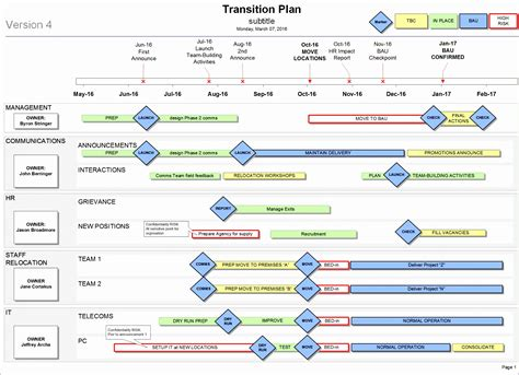 software project transition plan template 10 transition plan template excel exceltemplates