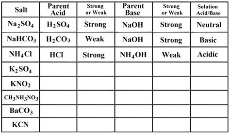 Acid And Base Strength Worksheet Answers