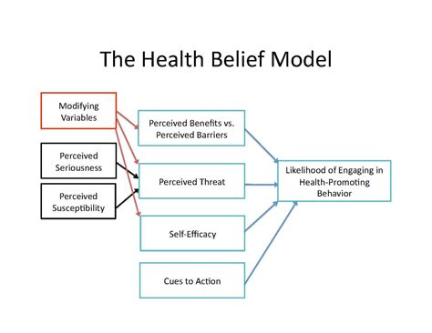 modeling health and healthcare systems books file the health belief model pdf