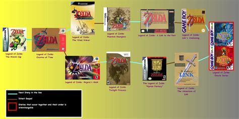 Meme Timeline - image 137577 the legend of zelda timeline theories