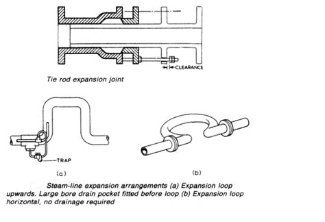 schip expansion expansion arrangements for ships pipes and piping materials