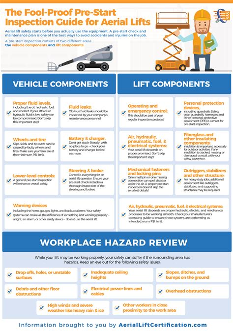 Aerial Lift Safety Checklist Aerialliftcertification Com Aerial Lift Safety Program Template