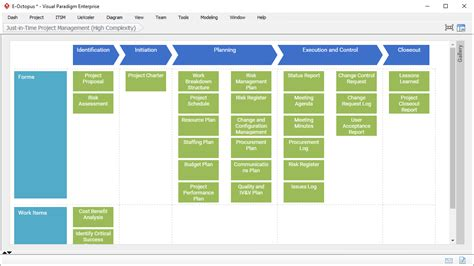 Project Management Software Actionable Process Map Project Management Process Template