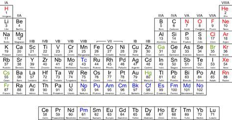 elenco elementi tavola periodica tabella periodica degli elementi