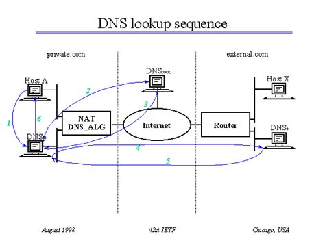 What Is Dns Lookup Dns Lookup Sequence
