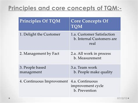 Total Quality Management Notes For Mba by Total Quality Management