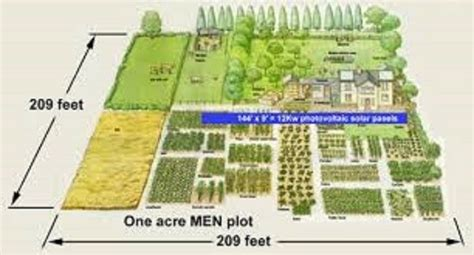 land layout design how big is an acre really estatecloud