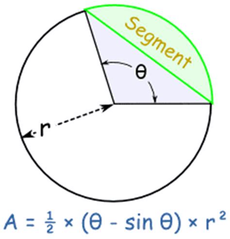 Area Of Section Of Circle by Circle Sector And Segment