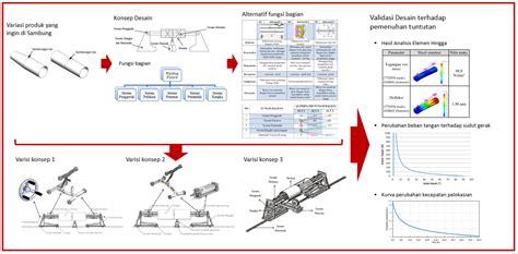 design engineering polman website jurusan design engineering polman de